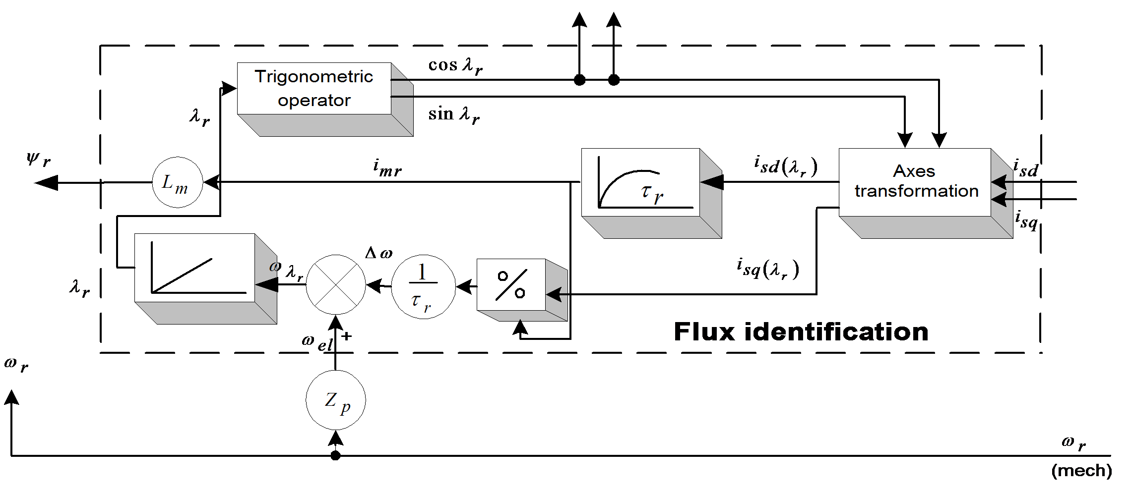 Chapter 7 Modelling Induction Motors Constant Airgap Motor Equivalent Circuit Flux Identification Model In The Case Of A Rotor Fluxoriented Coordinate System