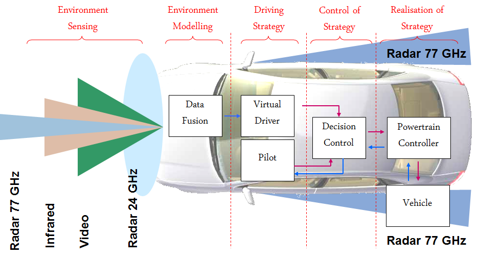 Chapter 3 Environment Sensing Perception Layer