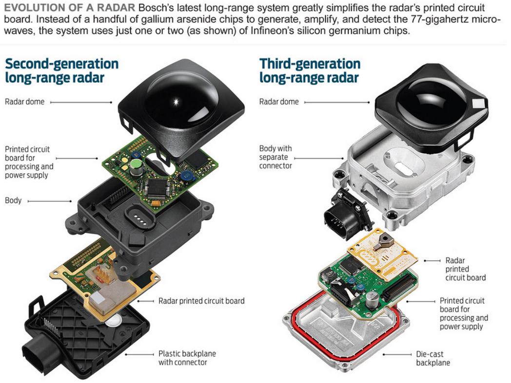 Chapter 3 Environment Sensing Perception Layer