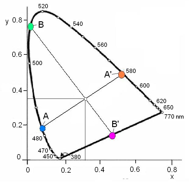 a látás alulról négy vonallal látható